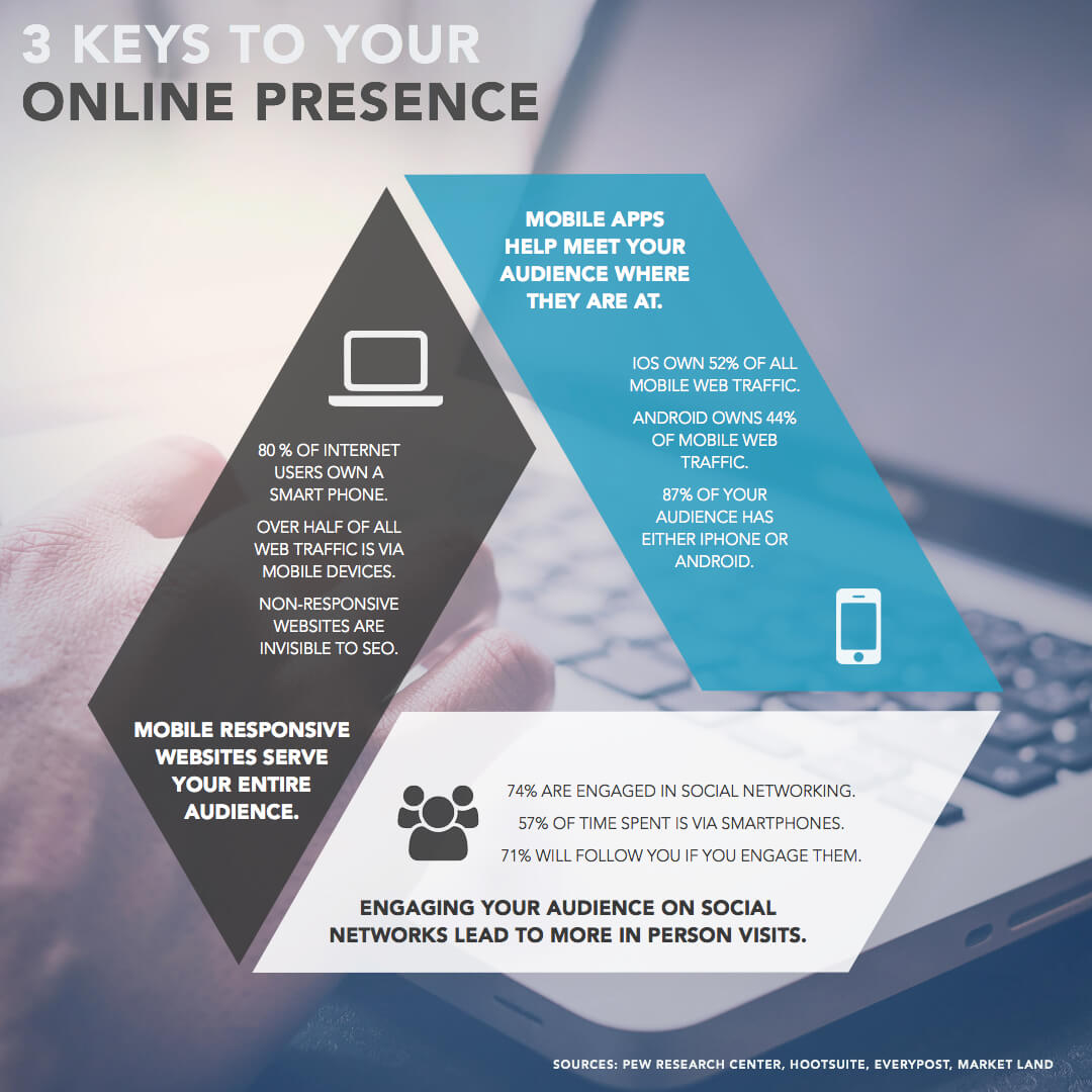 3 Keys to Your Online Presence