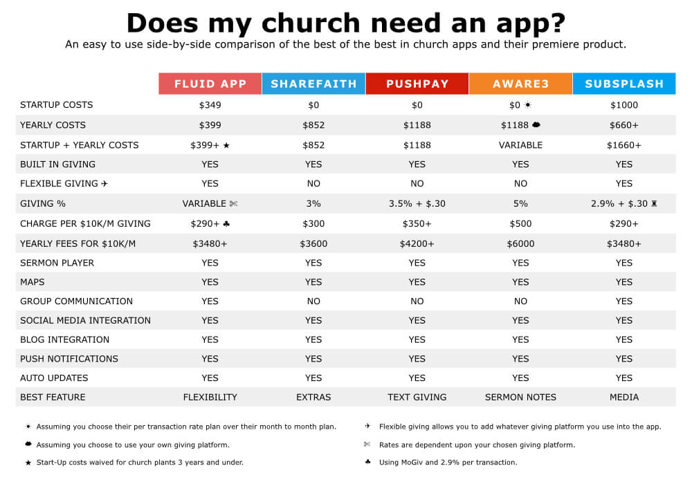 app comparison chart - UPDATED